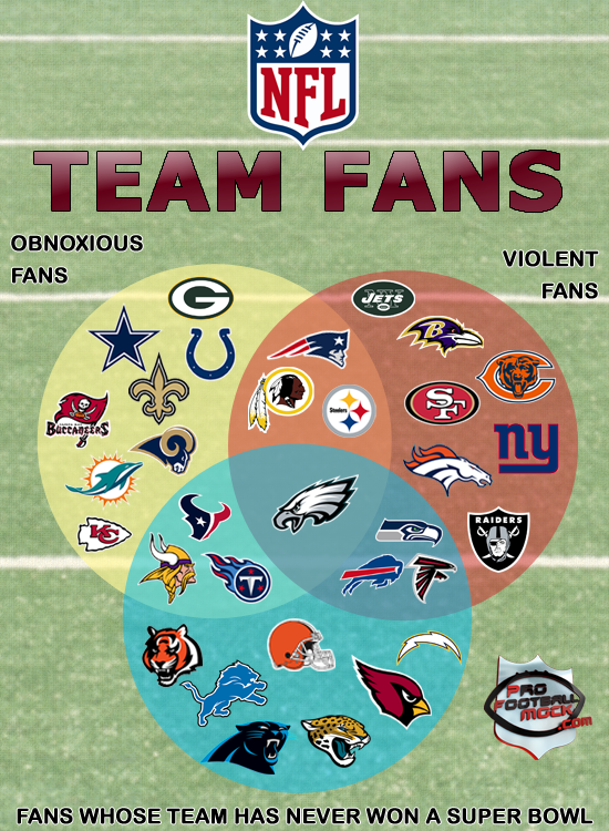 NFL-VENN-DIAGRAM-with-logos3